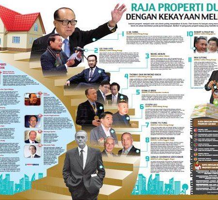 Siapa Raja Properti Terkaya Indonesia